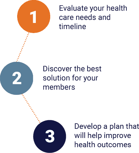 step 1: evaluate your health care needs and timeline. Step 2: discover the best solution for your members. Step 3: develop a plan that will help improve health outcomes.